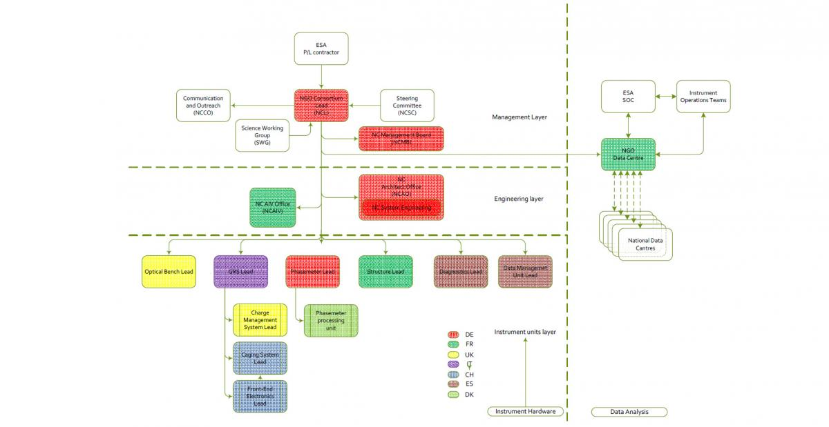 LISA - Consortium Structure
