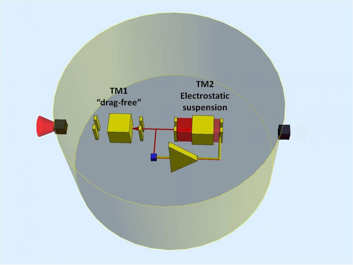 LPF - Control Scheme