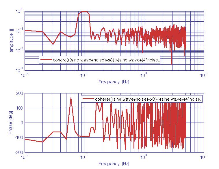 Cross coherence estimates (LTPDA Toolbox)