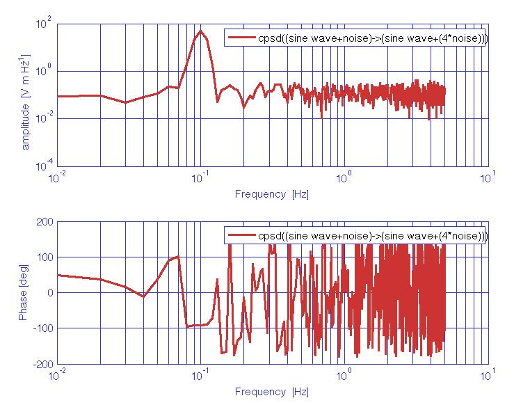 Cross-spectral density estimates (LTPDA Toolbox)