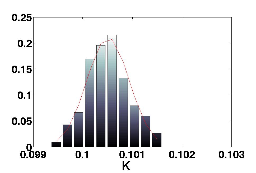 Markov Chain Monte Carlo - Simple experiment (LTPDA Toolbox)