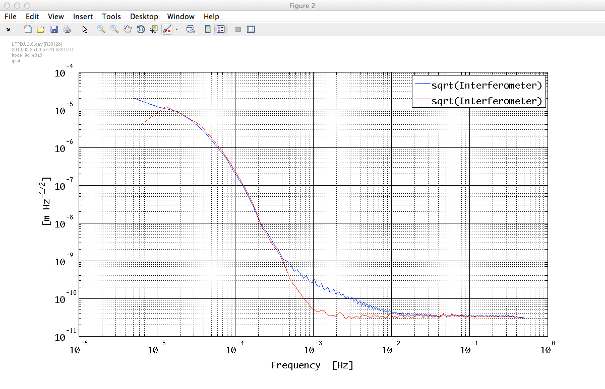 IFO/Temperature Example - Spectral Analysis (LTPDA Toolbox)