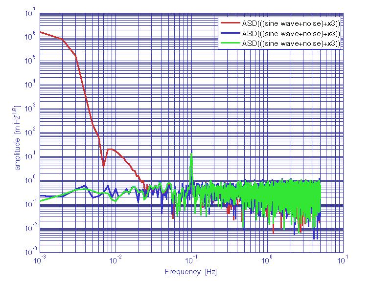 Power spectral density estimates (LTPDA Toolbox)