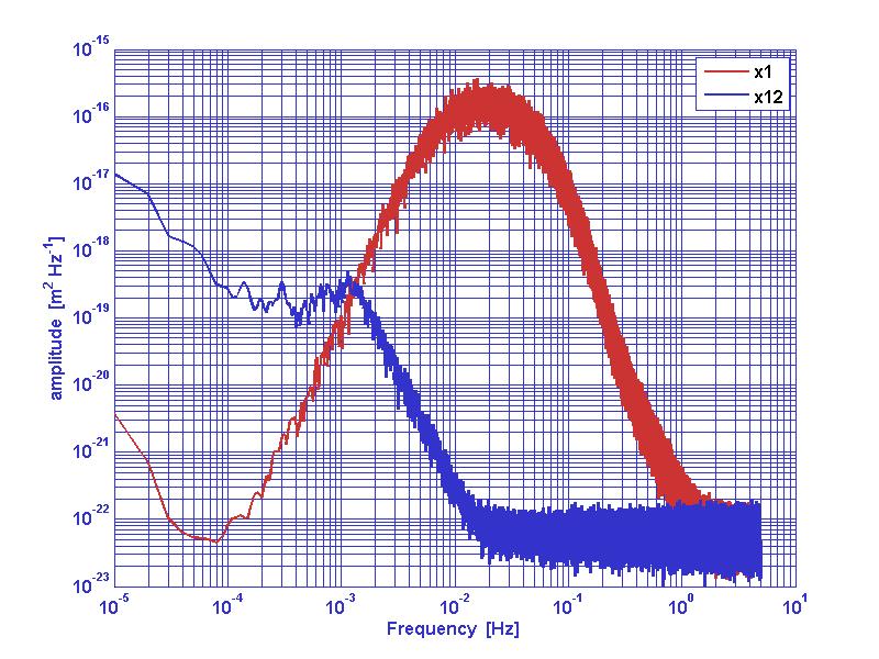 Noise whitening (LTPDA Toolbox)